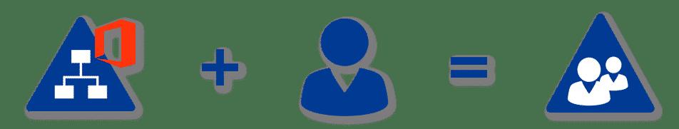 FirstWare IDM-Portal Infrastruktur - IDM für Anwender etablieren
