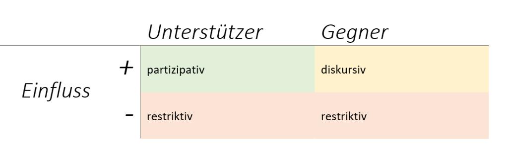 Stakeholder Strategien partizipativ diskursiv restriktiv